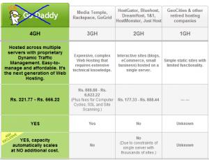 Godaddy's 4GH hosting sucks