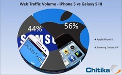 iphone 5 vs galaxy s3 lte traffic
